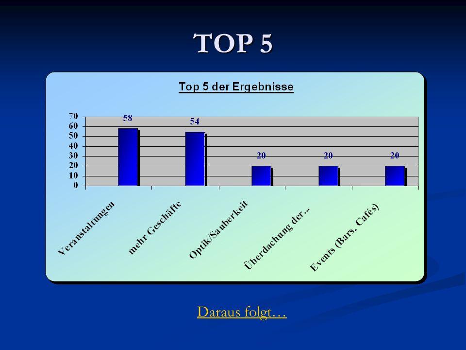 TOP 5 Daraus folgt…