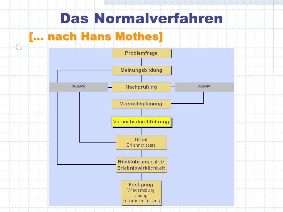 nach Hans Mothes [... nach Hans Mothes] Das Normalverfahren