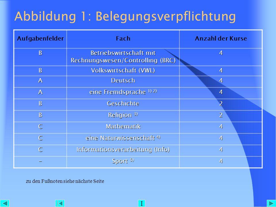 Abbildung 1: Belegungsverpflichtung AufgabenfelderFachAnzahl der Kurse B Betriebswirtschaft mit Rechnungswesen/Controlling (BRC) 4 B Volkswirtschaft (