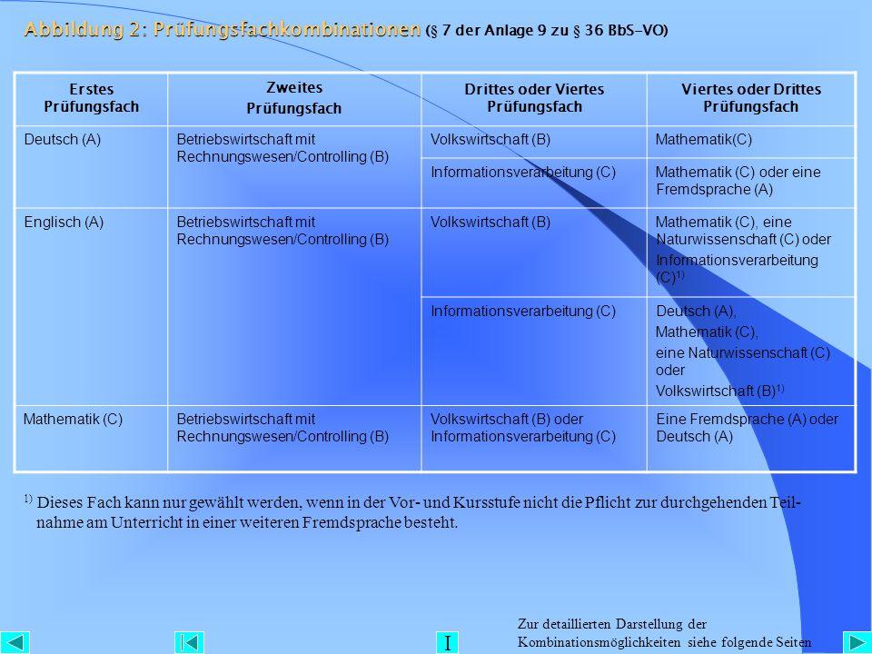 Abbildung 2: Prüfungsfachkombinationen Abbildung 2: Prüfungsfachkombinationen (§ 7 der Anlage 9 zu § 36 BbS-VO) Erstes Prüfungsfach Zweites Prüfungsfa