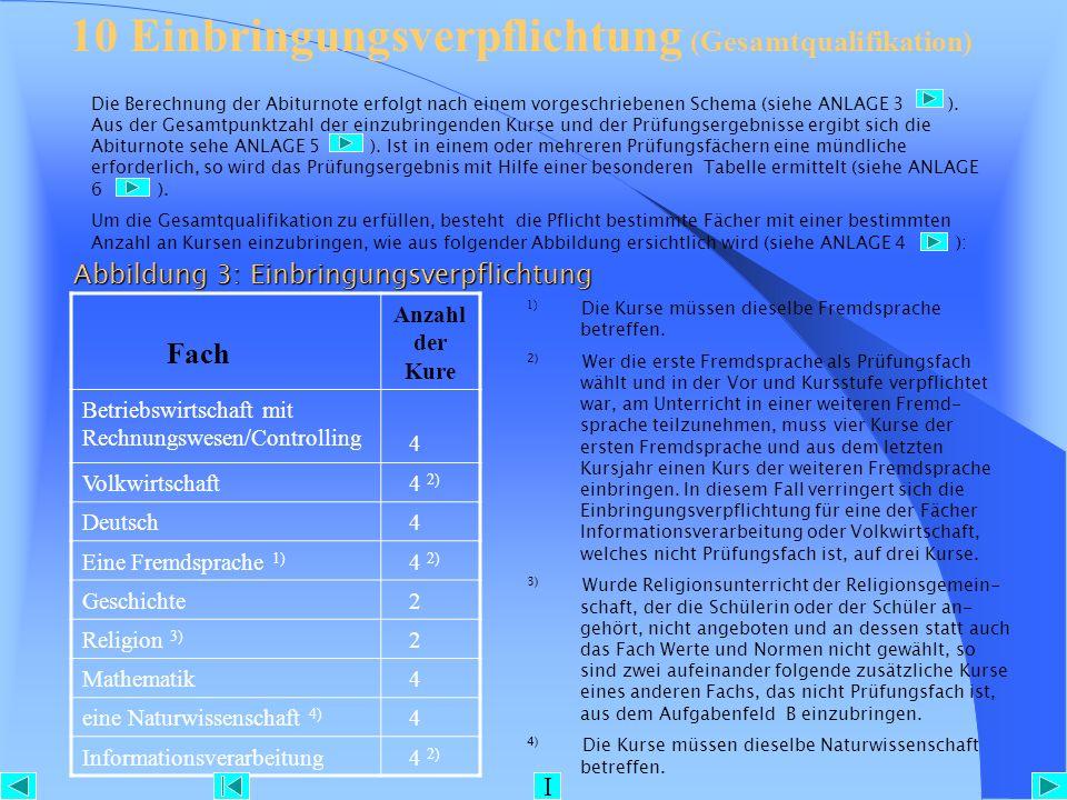 Abbildung 3: Einbringungsverpflichtung Fach Anzahl der Kure Betriebswirtschaft mit Rechnungswesen/Controlling 4 Volkwirtschaft 4 2) Deutsch 4 Eine Fre