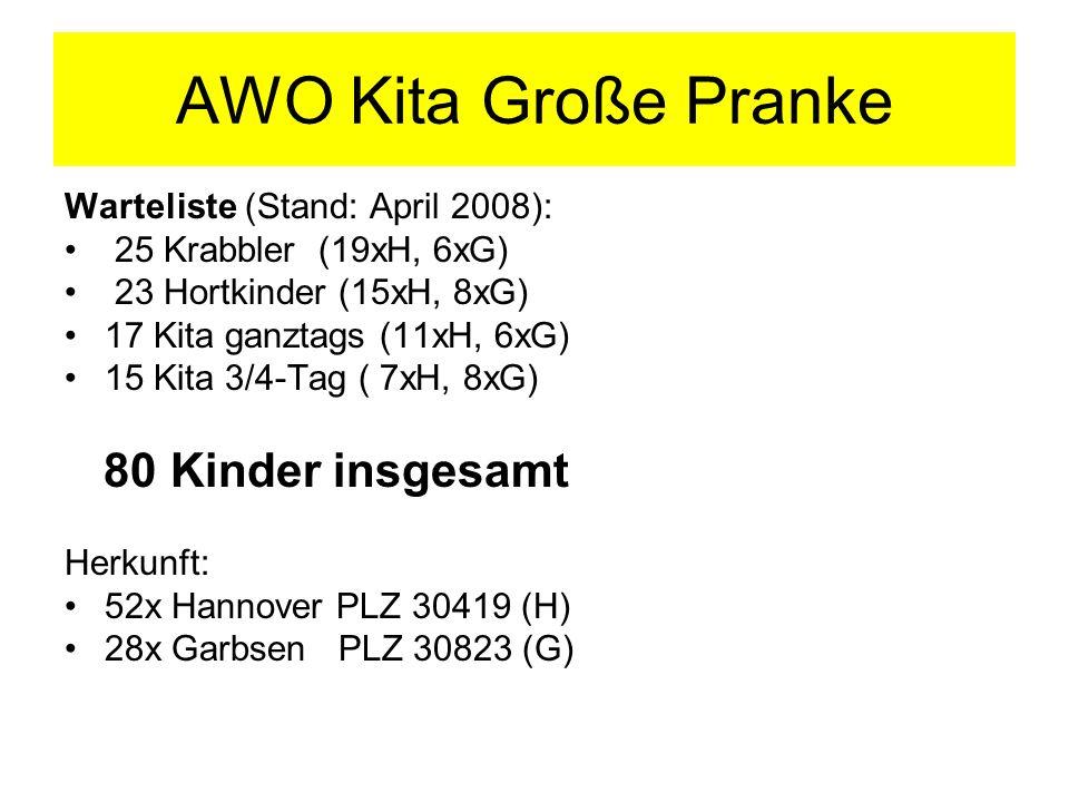 AWO Kita Große Pranke Warteliste (Stand: April 2008): 25 Krabbler (19xH, 6xG) 23 Hortkinder (15xH, 8xG) 17 Kita ganztags (11xH, 6xG) 15 Kita 3/4-Tag (