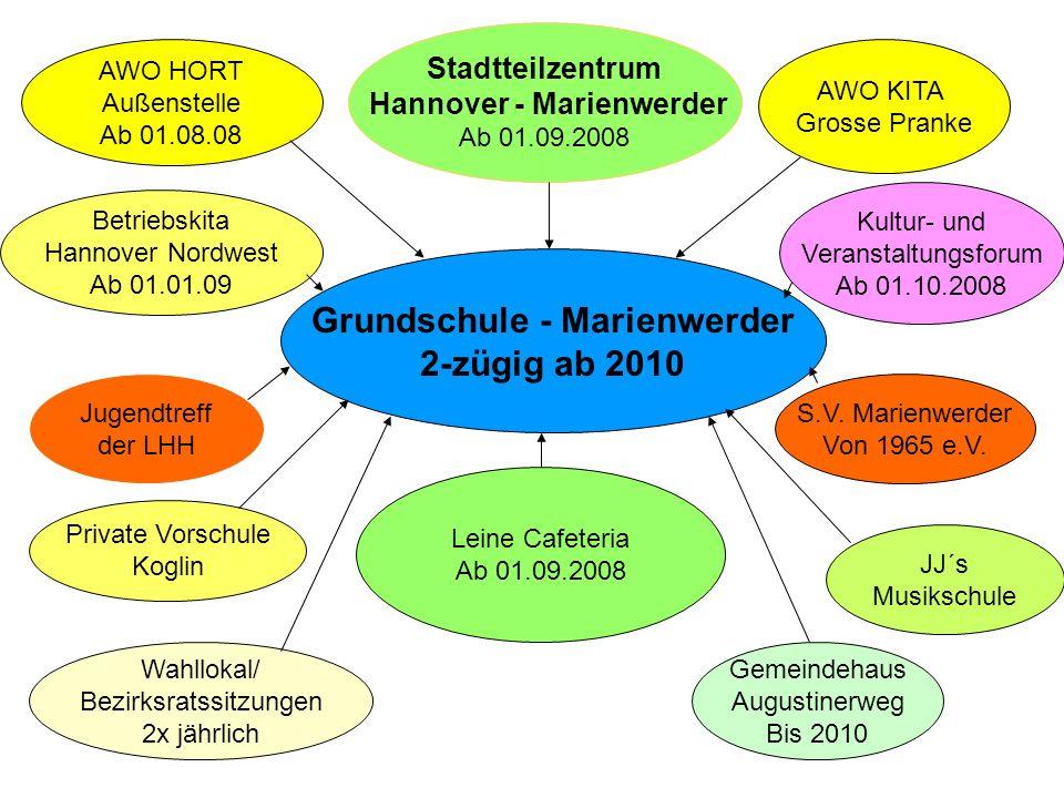 Grundschule - Marienwerder 2-zügig ab 2010 Stadtteilzentrum Hannover - Marienwerder Ab 01.09.2008 AWO KITA Grosse Pranke S.V. Marienwerder Von 1965 e.