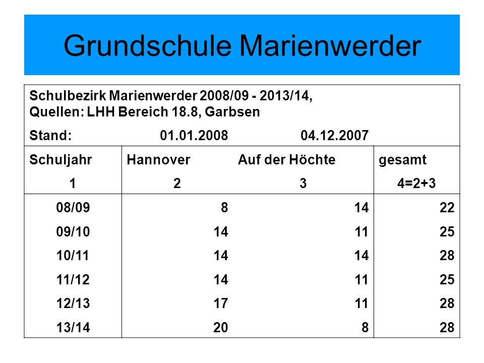 Schulbezirk Marienwerder 2008/09 - 2013/14, Quellen: LHH Bereich 18.8, Garbsen Stand:01.01.200804.12.2007 SchuljahrHannoverAuf der Höchtegesamt 1234=2