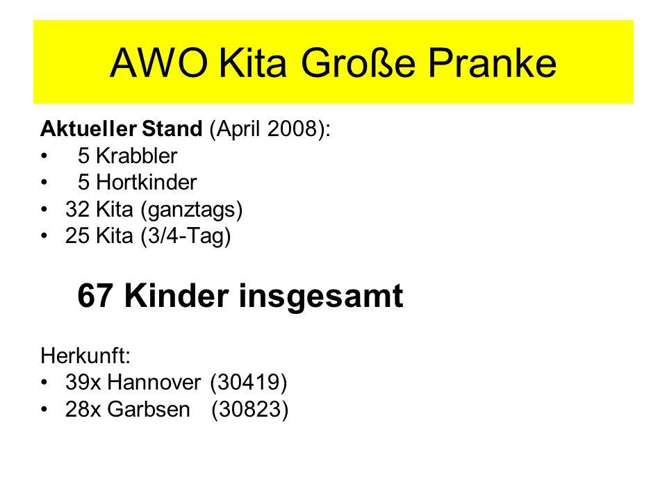 AWO Kita Große Pranke Aktueller Stand (April 2008): 5 Krabbler 5 Hortkinder 32 Kita (ganztags) 25 Kita (3/4-Tag) 67 Kinder insgesamt Herkunft: 39x Han