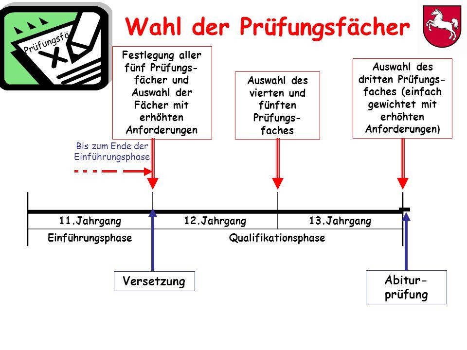 11.Jahrgang12.Jahrgang13.Jahrgang EinführungsphaseQualifikationsphase Festlegung aller fünf Prüfungs- fächer und Auswahl der Fächer mit erhöhten Anfor