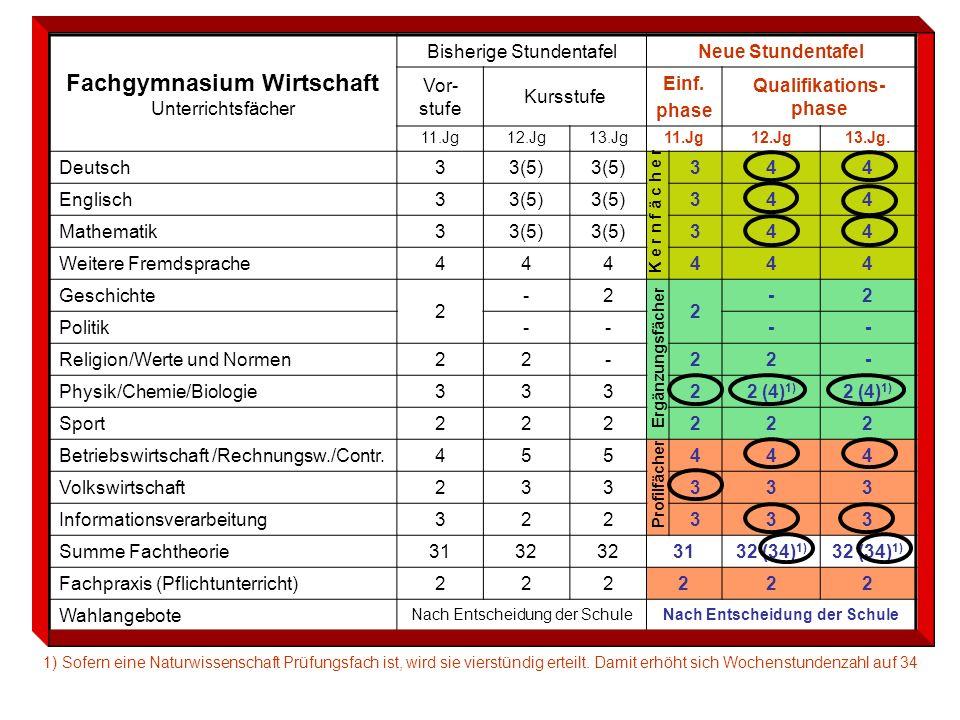 Fachgymnasium Wirtschaft Unterrichtsfächer Bisherige StundentafelNeue Stundentafel Vor- stufe Kursstufe Einf. phase Qualifikations- phase 11.Jg12.Jg13