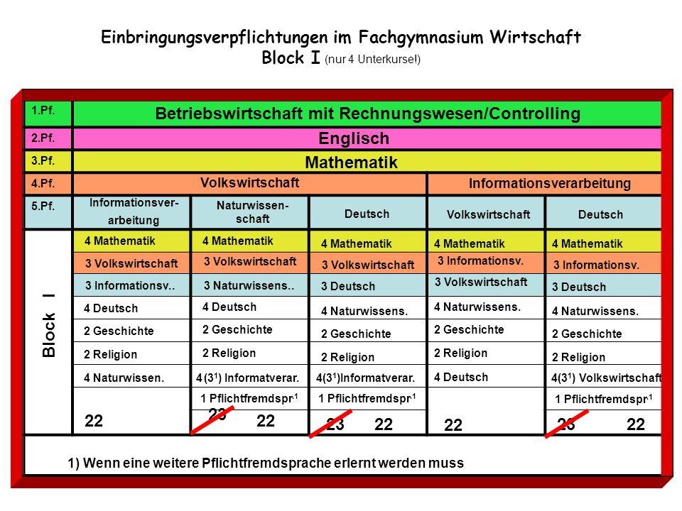 Einbringungsverpflichtungen im Fachgymnasium Wirtschaft Block I (nur 4 Unterkurse!) 1.Pf. Betriebswirtschaft mit Rechnungswesen/Controlling 2.Pf. 3.Pf