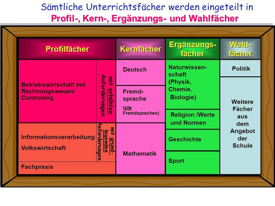 Profil-, Kern-, Ergänzungs- und Wahlfächer Sämtliche Unterrichtsfächer werden eingeteilt in Profil-, Kern-, Ergänzungs- und WahlfächerProfilfächerKern