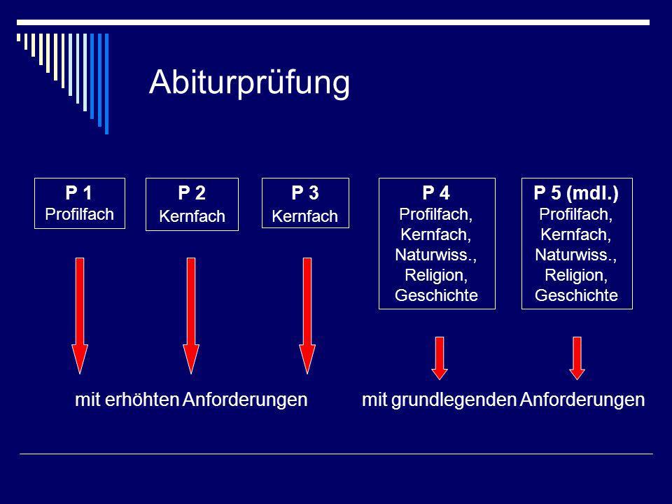 Abiturprüfung P 1 Profilfach P 2 Kernfach P 3 Kernfach P 4 Profilfach, Kernfach, Naturwiss., Religion, Geschichte P 5 (mdl.) Profilfach, Kernfach, Nat