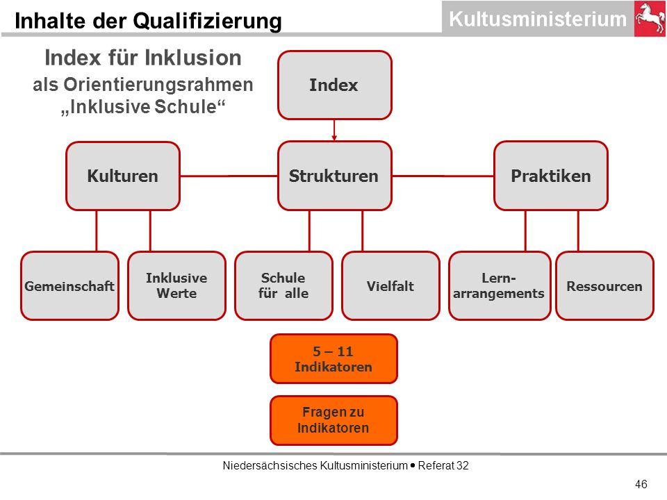 Niedersächsisches Kultusministerium Referat 32 Index Kulturen StrukturenPraktiken Gemeinschaft Inklusive Werte Schule für alle Vielfalt Lern- arrangements Ressourcen 5 – 11 Indikatoren Fragen zu Indikatoren Index für Inklusion als Orientierungsrahmen Inklusive Schule Inhalte der Qualifizierung 46