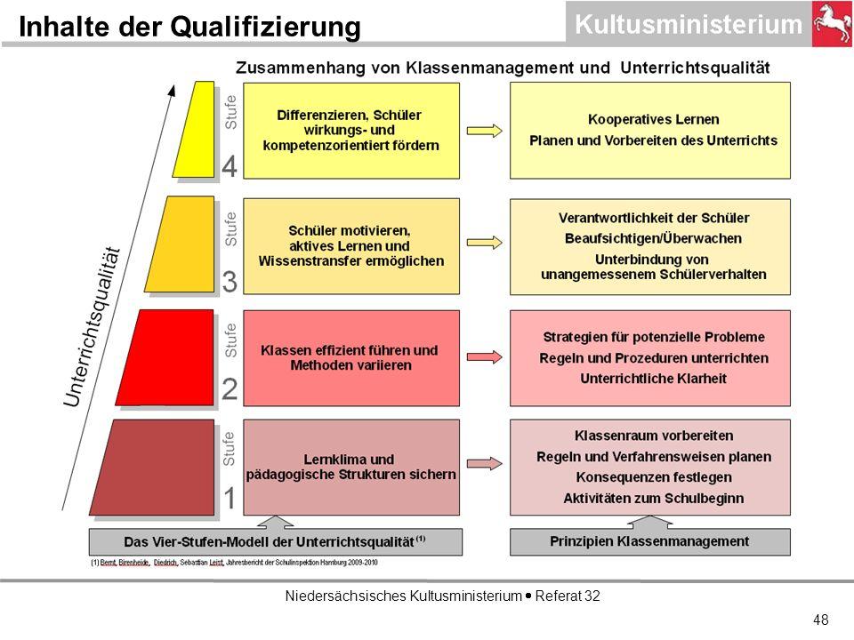 Niedersächsisches Kultusministerium Referat 32 Inhalte der Qualifizierung 48