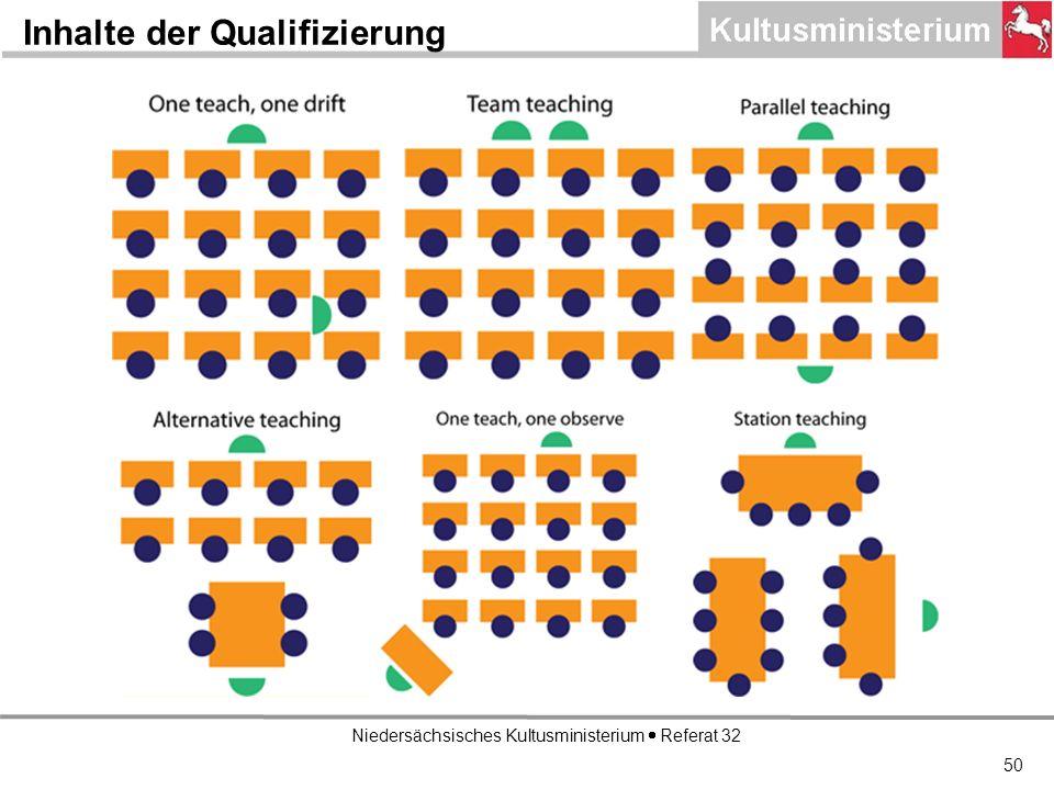 Niedersächsisches Kultusministerium Referat 32 Inhalte der Qualifizierung 50