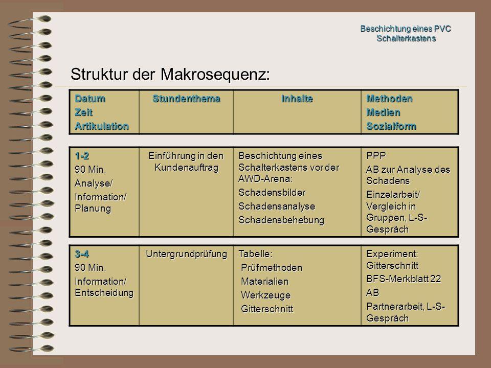 Struktur der Makrosequenz: Beschichtung eines PVC Schalterkastens DatumZeitArtikulationStundenthemaInhalteMethodenMedienSozialform 1-2 90 Min. Analyse