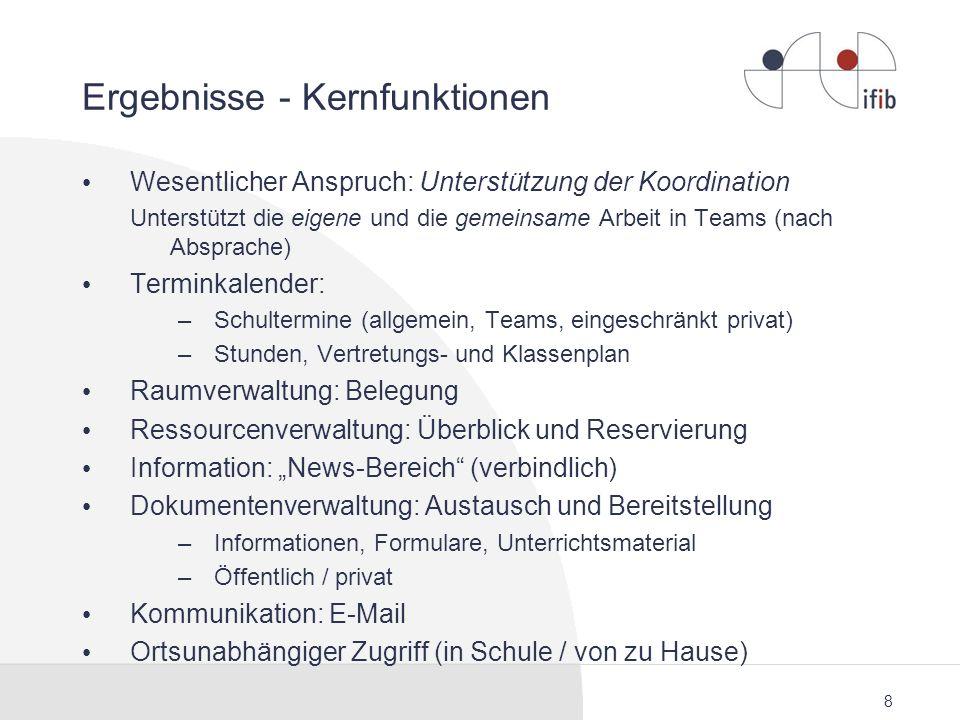 8 Ergebnisse - Kernfunktionen Wesentlicher Anspruch: Unterstützung der Koordination Unterstützt die eigene und die gemeinsame Arbeit in Teams (nach Ab