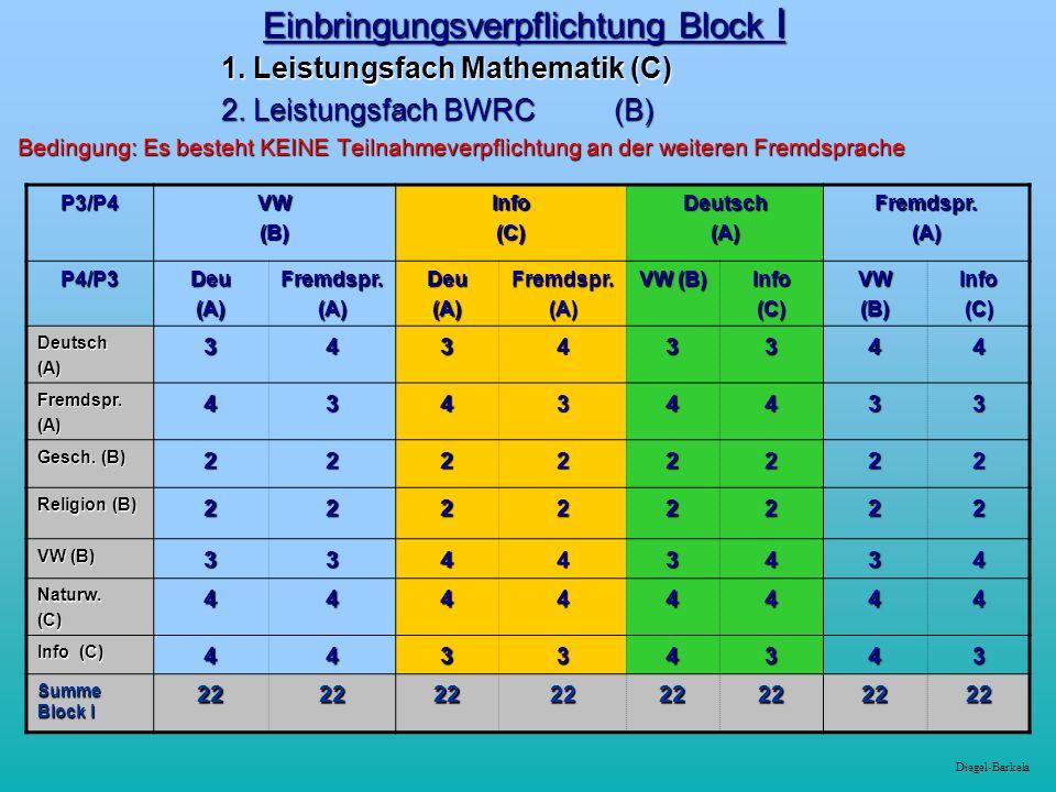 Diegel-Barkela Einbringungsverpflichtung Block I 1. Leistungsfach Mathematik (C) 1. Leistungsfach Mathematik (C) 2. Leistungsfach BWRC (B) 2. Leistung