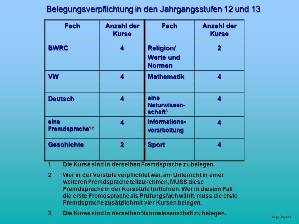 Diegel-Barkela Belegungsverpflichtung in den Jahrgangsstufen 12 und 13 Fach Anzahl der Kurse Fach BWRC4Religion/ Werte und Normen 2 VW4Mathematik4 Deu