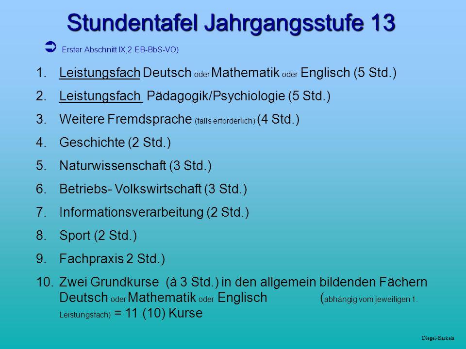 Diegel-Barkela Stundentafel Jahrgangsstufe 13 1.Leistungsfach Deutsch oder Mathematik oder Englisch (5 Std.) 2.Leistungsfach Pädagogik/Psychiologie (5 Std.) 3.Weitere Fremdsprache (falls erforderlich) (4 Std.) 4.Geschichte (2 Std.) 5.Naturwissenschaft (3 Std.) 6.Betriebs- Volkswirtschaft (3 Std.) 7.Informationsverarbeitung (2 Std.) 8.Sport (2 Std.) 9.Fachpraxis 2 Std.) 10.Zwei Grundkurse (à 3 Std.) in den allgemein bildenden Fächern Deutsch oder Mathematik oder Englisch ( abhängig vom jeweiligen 1.