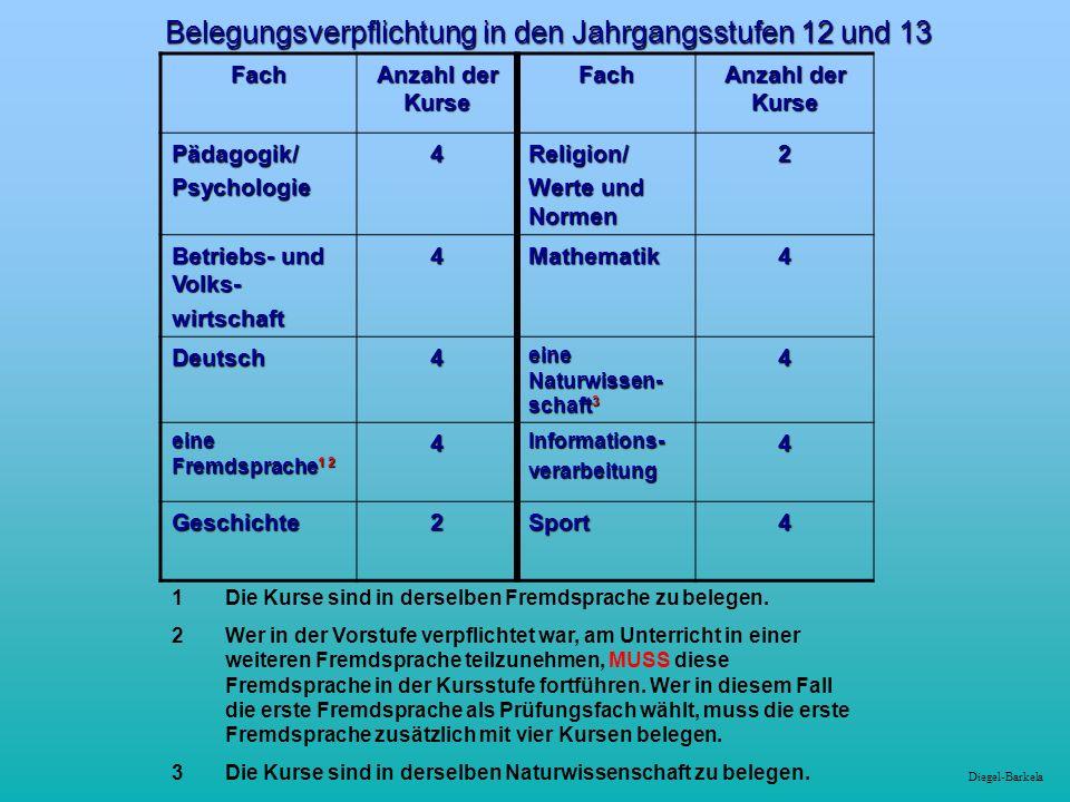 Diegel-Barkela Belegungsverpflichtung in den Jahrgangsstufen 12 und 13 Fach Anzahl der Kurse Fach Pädagogik/Psychologie4Religion/ Werte und Normen 2 Betriebs- und Volks- wirtschaft4Mathematik4 Deutsch4 eine Naturwissen- schaft 3 4 eine Fremdsprache 1 2 4Informations-verarbeitung4 Geschichte2Sport4 1 Die Kurse sind in derselben Fremdsprache zu belegen.
