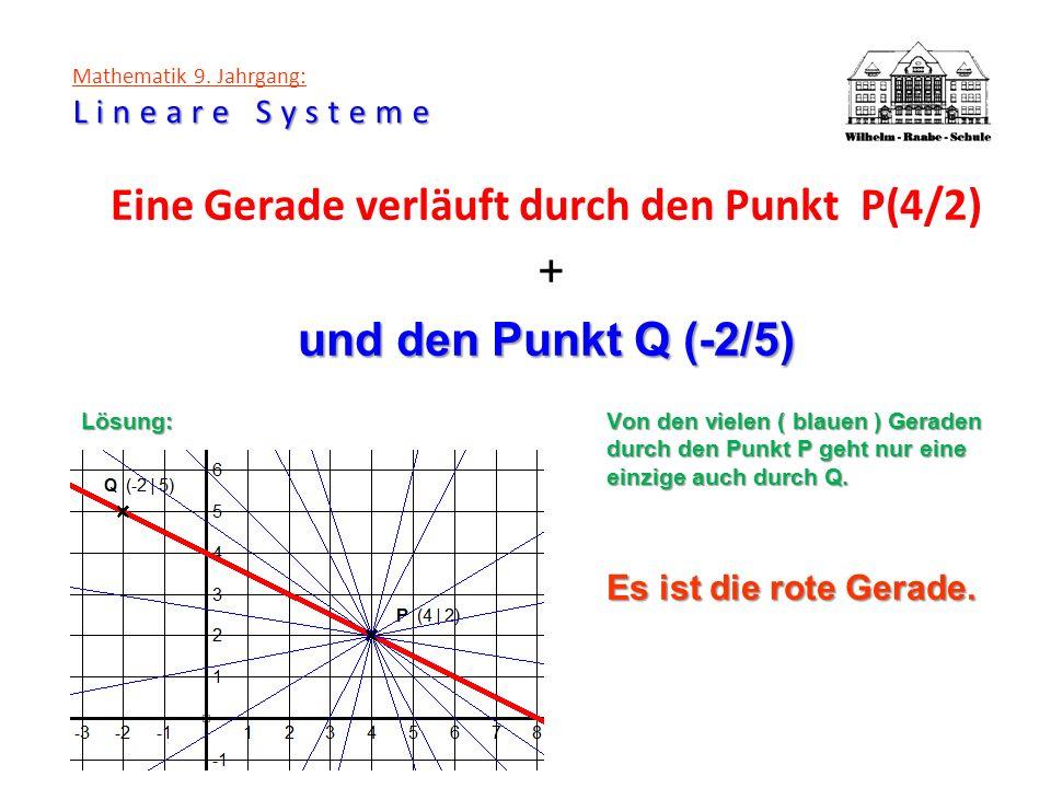 Lineare Systeme Mathematik 9. Jahrgang: Lineare Systeme Eine Gerade verläuft durch den Punkt P(4/2) + und den Punkt Q (-2/5) Lösung:Von den vielen ( b
