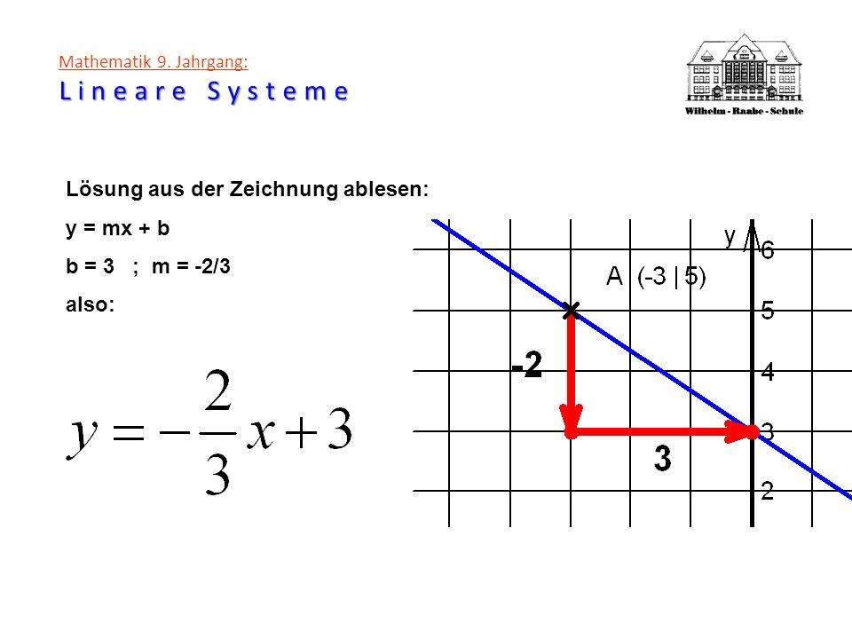 Lineare Systeme Mathematik 9. Jahrgang: Lineare Systeme Lösung aus der Zeichnung ablesen: y = mx + b b = 3 ; m = -2/3 also: