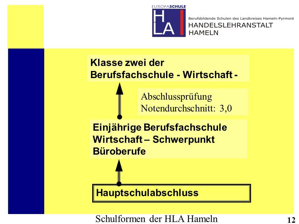 Schulformen der HLA Hameln 12 Hauptschulabschluss Einjährige Berufsfachschule Wirtschaft – Schwerpunkt Büroberufe Klasse zwei der Berufsfachschule - W