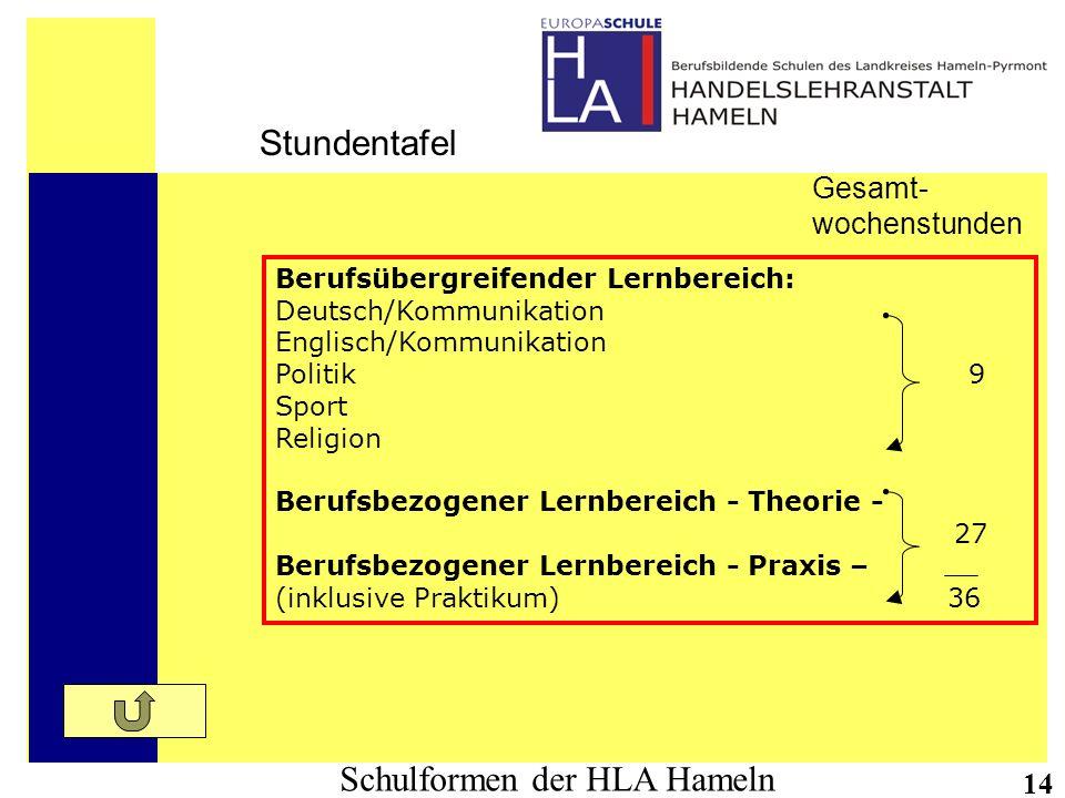 Schulformen der HLA Hameln 14 Stundentafel Gesamt- wochenstunden Berufsübergreifender Lernbereich: Deutsch/Kommunikation Englisch/Kommunikation Politi