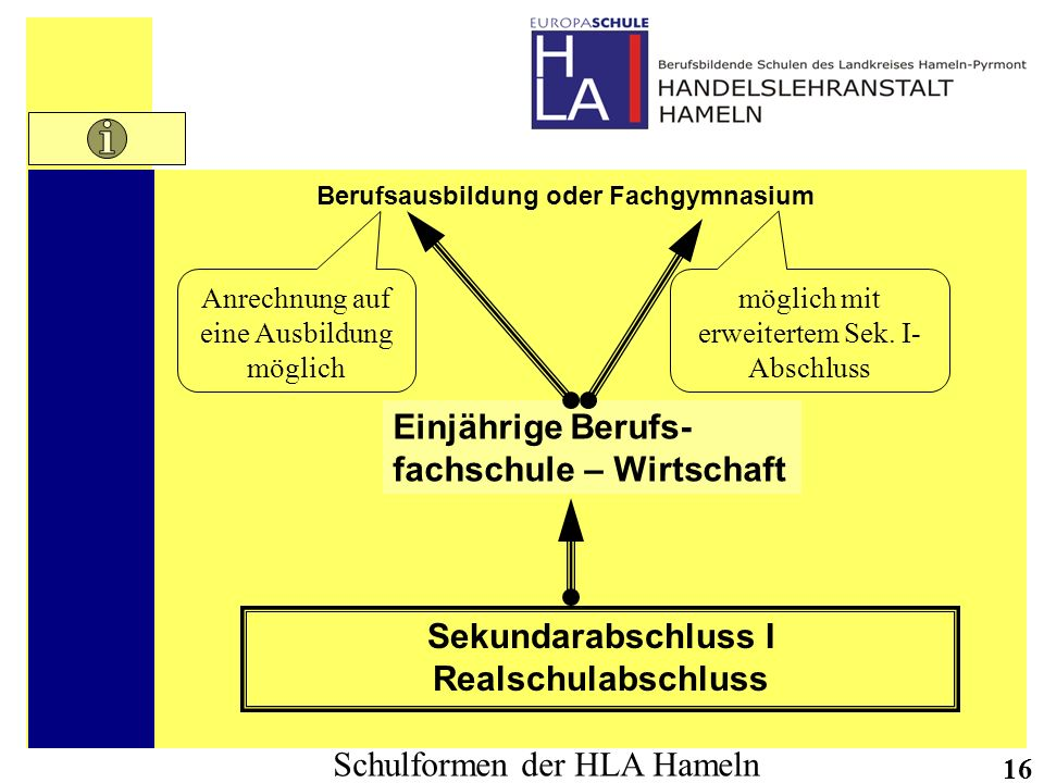 Schulformen der HLA Hameln 16 Sekundarabschluss I Realschulabschluss Einjährige Berufs- fachschule – Wirtschaft Berufsausbildung oder Fachgymnasium mö