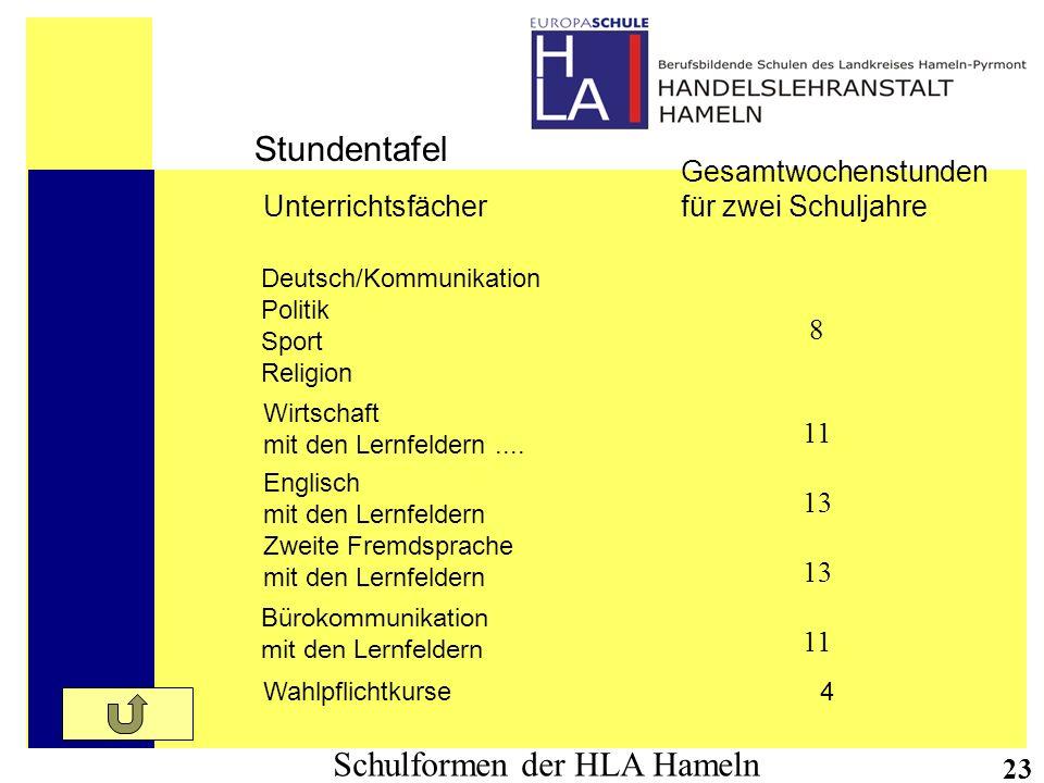 Schulformen der HLA Hameln 23 Stundentafel Unterrichtsfächer Gesamtwochenstunden für zwei Schuljahre Deutsch/Kommunikation Politik Sport Religion Wirt