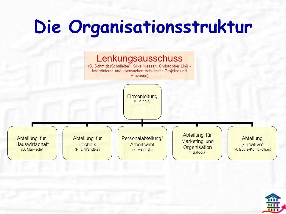 Die Organisationsstruktur Firmenleitung (I. Salooja) Abteilung für Hauswirtschaft (D. Marwede) Abteilung für Technik (H. J. Wandtke) Personalabteilung