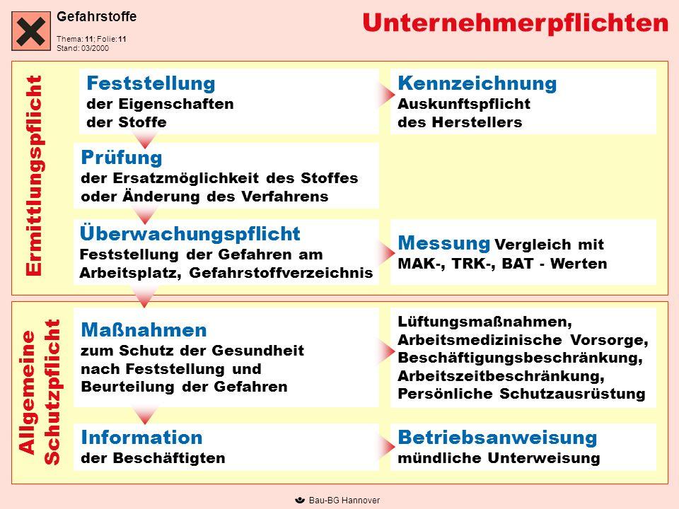 Gefahrstoffe Thema: 11; Folie: Stand: 03/2000 Bau-BG Hannover Unternehmerpflichten Feststellung der Eigenschaften der Stoffe Prüfung der Ersatzmöglich