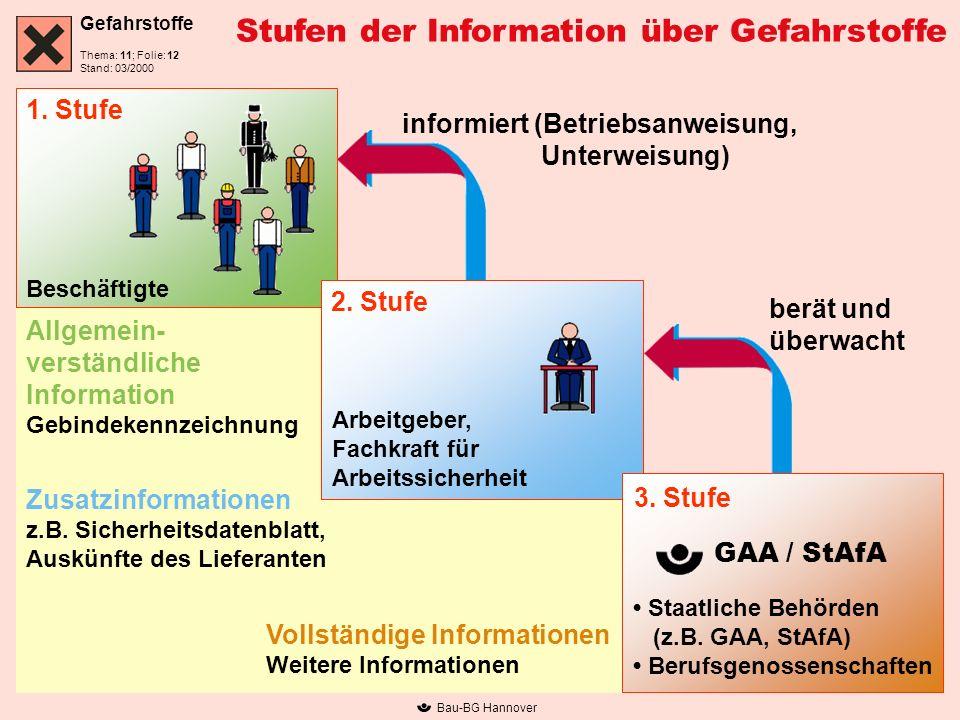 Gefahrstoffe Thema: 11; Folie: Stand: 03/2000 Bau-BG Hannover Stufen der Information über Gefahrstoffe informiert (Betriebsanweisung, Unterweisung) be