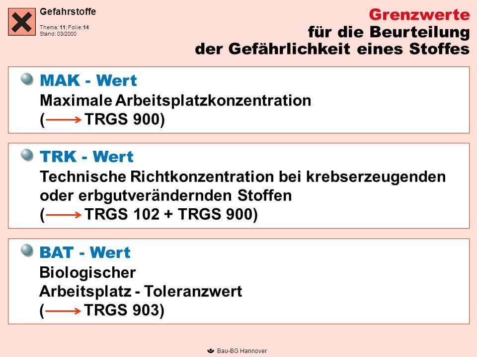 Gefahrstoffe Thema: 11; Folie: Stand: 03/2000 Bau-BG Hannover Grenzwerte für die Beurteilung der Gefährlichkeit eines Stoffes MAK - Wert Maximale Arbeitsplatzkonzentration ( TRGS 900) TRK - Wert Technische Richtkonzentration bei krebserzeugenden oder erbgutverändernden Stoffen ( TRGS 102 + TRGS 900) BAT - Wert Biologischer Arbeitsplatz - Toleranzwert ( TRGS 903) 14
