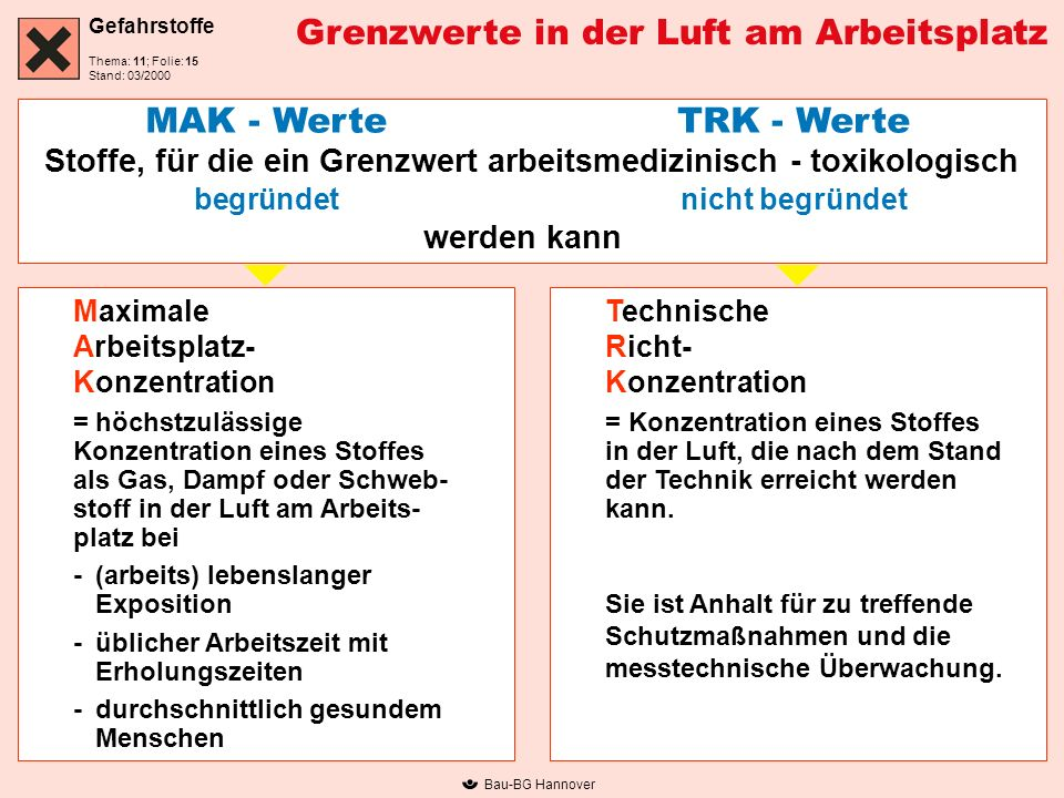 Gefahrstoffe Thema: 11; Folie: Stand: 03/2000 Bau-BG Hannover Grenzwerte in der Luft am Arbeitsplatz MAK - Werte TRK - Werte Stoffe, für die ein Grenz
