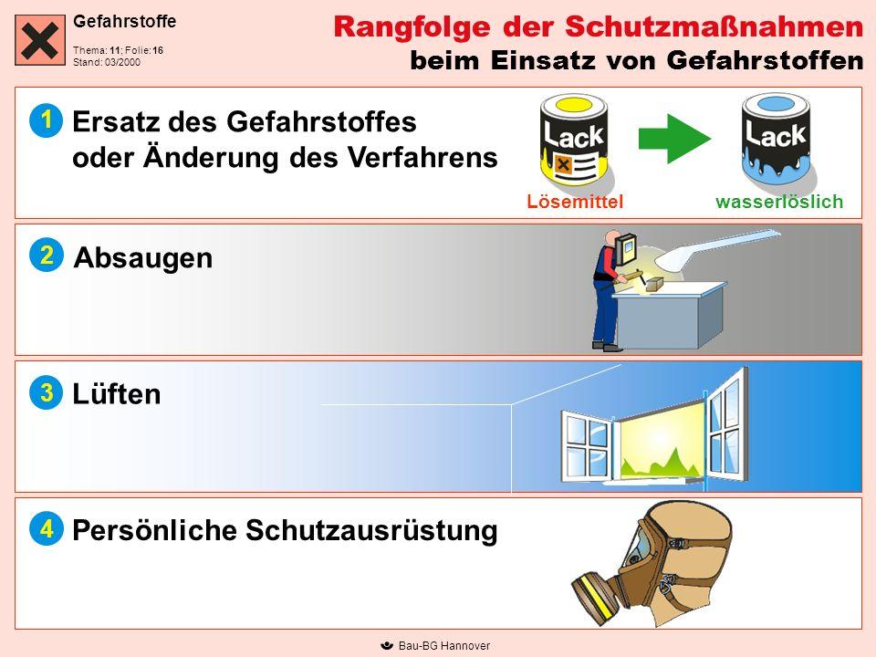 Gefahrstoffe Thema: 11; Folie: Stand: 03/2000 Bau-BG Hannover Rangfolge der Schutzmaßnahmen beim Einsatz von Gefahrstoffen Ersatz des Gefahrstoffes od