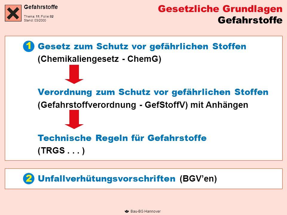 Gefahrstoffe Thema: 11; Folie: Stand: 03/2000 Bau-BG Hannover Gesetzliche Grundlagen Gefahrstoffe Gesetz zum Schutz vor gefährlichen Stoffen (Chemikal