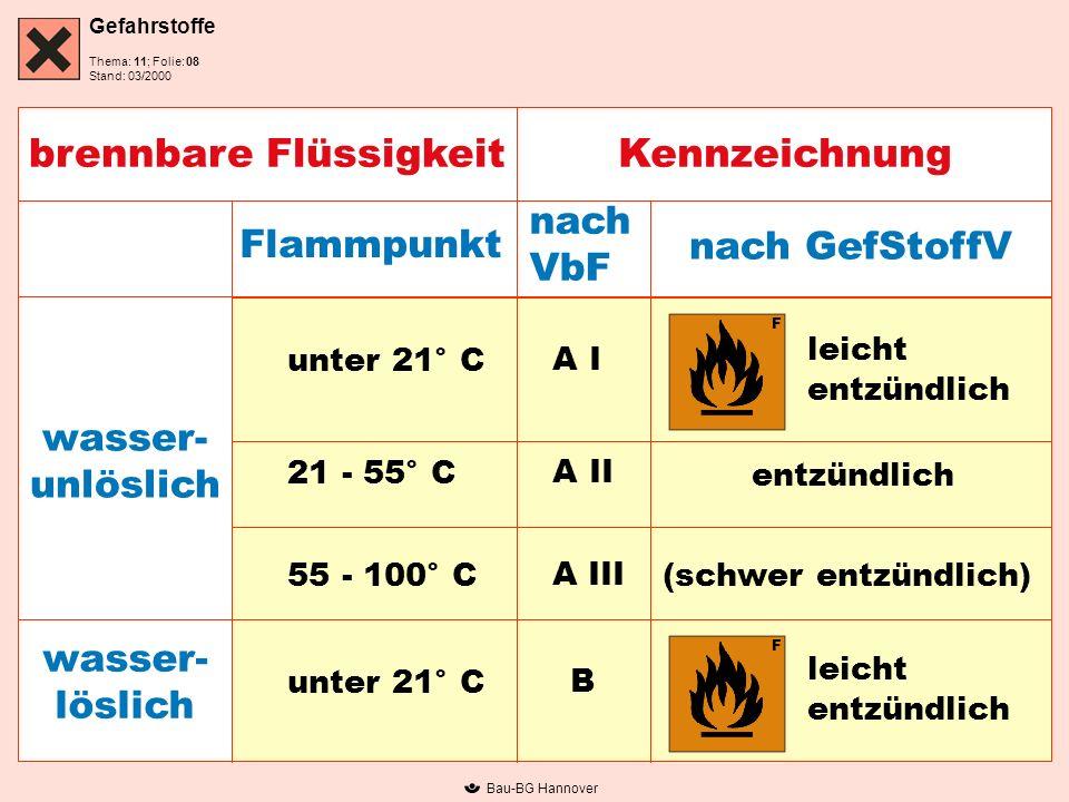 Gefahrstoffe Thema: 11; Folie: Stand: 03/2000 Bau-BG Hannover brennbare FlüssigkeitKennzeichnung Flammpunkt nach VbF nach GefStoffV unter 21° C 21 - 5