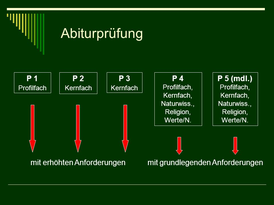 Abiturprüfung P 1 Profilfach P 2 Kernfach P 3 Kernfach P 4 Profilfach, Kernfach, Naturwiss., Religion, Werte/N. P 5 (mdl.) Profilfach, Kernfach, Natur