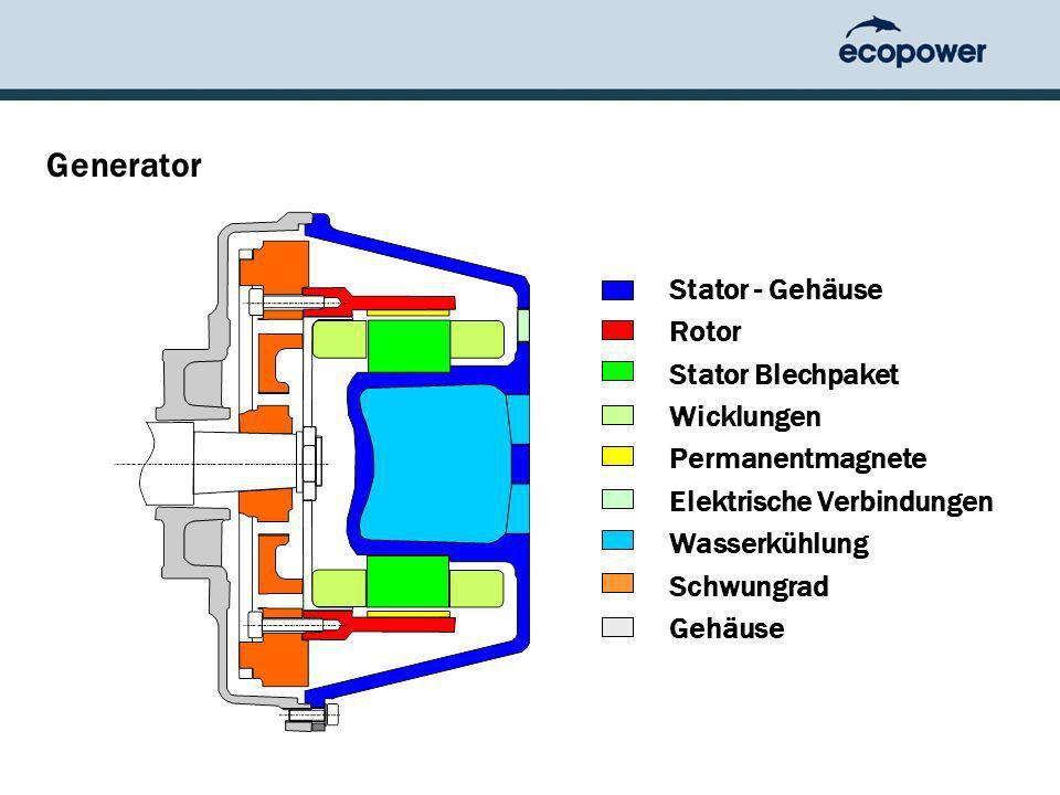 Generator Stator - Gehäuse Rotor Stator Blechpaket Wicklungen Permanentmagnete Elektrische Verbindungen Wasserkühlung Schwungrad Gehäuse