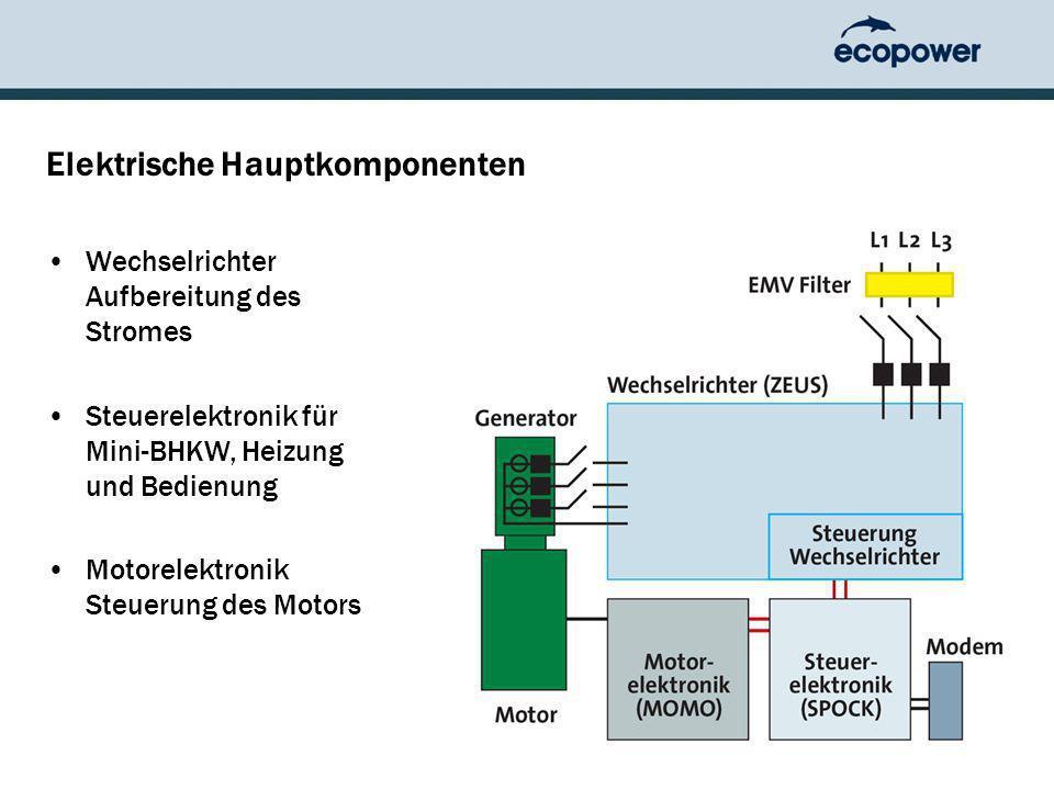 Elektrische Hauptkomponenten Wechselrichter Aufbereitung des Stromes Steuerelektronik für Mini-BHKW, Heizung und Bedienung Motorelektronik Steuerung des Motors