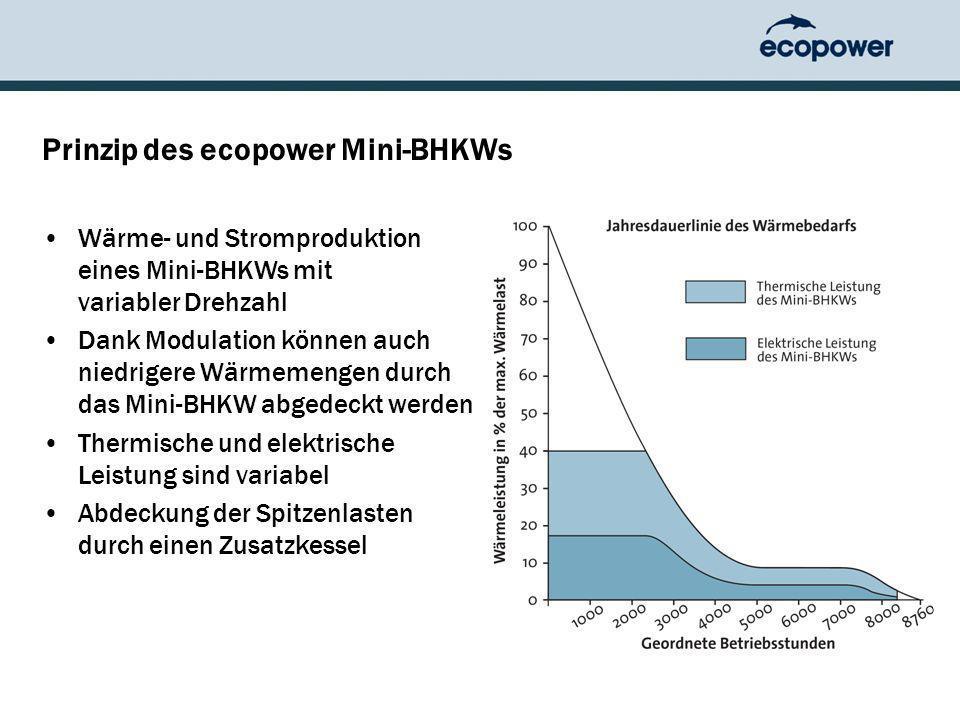 Prinzip des ecopower Mini-BHKWs Wärme- und Stromproduktion eines Mini-BHKWs mit variabler Drehzahl Dank Modulation können auch niedrigere Wärmemengen durch das Mini-BHKW abgedeckt werden Thermische und elektrische Leistung sind variabel Abdeckung der Spitzenlasten durch einen Zusatzkessel