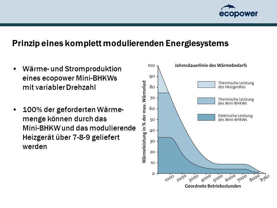 Prinzip eines komplett modulierenden Energiesystems Wärme- und Stromproduktion eines ecopower Mini-BHKWs mit variabler Drehzahl 100% der geforderten Wärme- menge können durch das Mini-BHKW und das modulierende Heizgerät über 7-8-9 geliefert werden