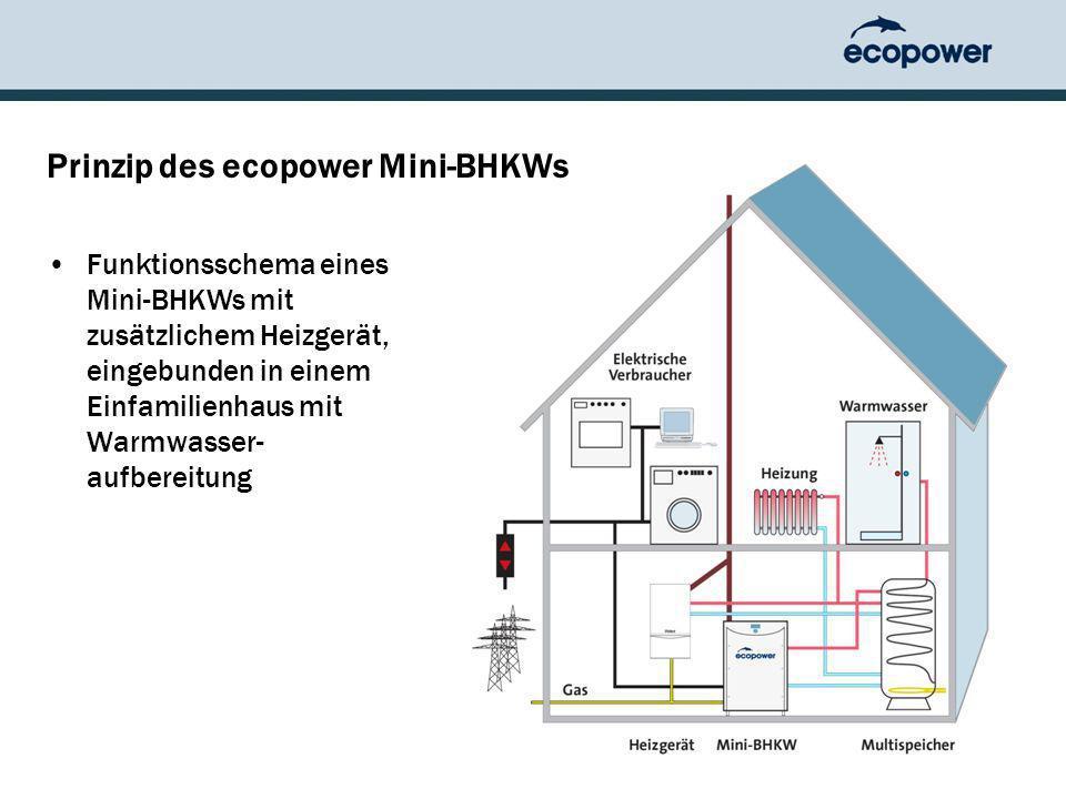 Prinzip des ecopower Mini-BHKWs Funktionsschema eines Mini-BHKWs mit zusätzlichem Heizgerät, eingebunden in einem Einfamilienhaus mit Warmwasser- aufbereitung