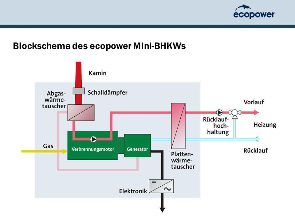 Blockschema des ecopower Mini-BHKWs