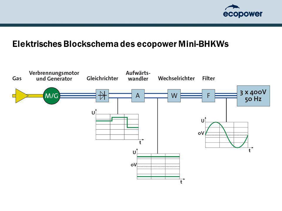 Elektrisches Blockschema des ecopower Mini-BHKWs