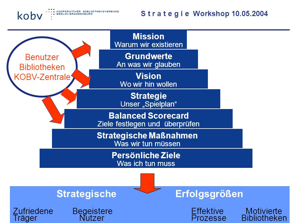 S t r a t e g i e Workshop 10.05.2004 KOBV Strategie Workshop 10.05.2004 Manfred Walter FHTW- Berlin 5 Mission Warum wir existieren Grundwerte An was