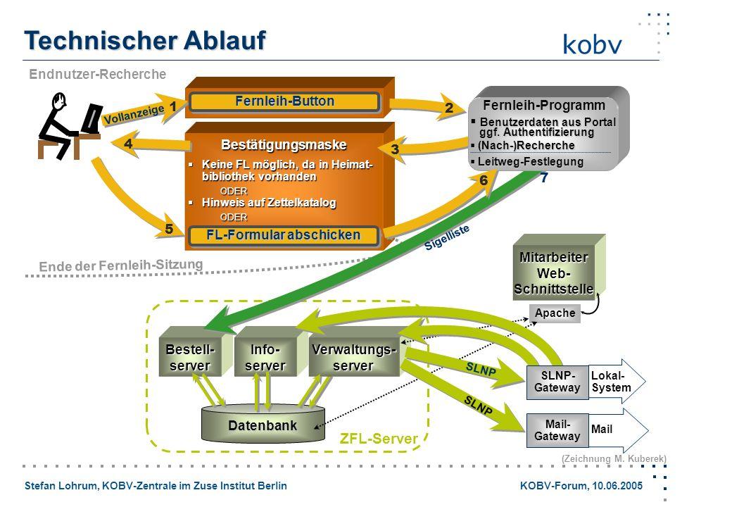 Stefan Lohrum, KOBV-Zentrale im Zuse Institut Berlin KOBV-Forum, 10.06.2005 Technischer Ablauf Endnutzer-Recherche Bestätigungsmaske Keine FL möglich,