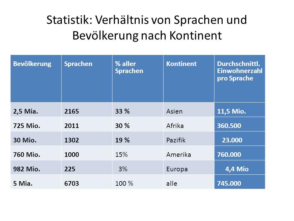 Statistik: Verhältnis von Sprachen und Bevölkerung nach Kontinent Bevölkerung Sprachen% aller Sprachen KontinentDurchschnittl.