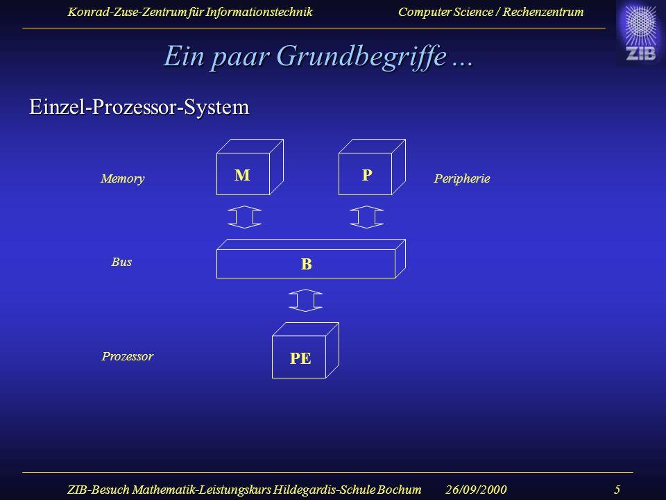 Konrad-Zuse-Zentrum für Informationstechnik Computer Science / Rechenzentrum 26/09/2000ZIB-Besuch Mathematik-Leistungskurs Hildegardis-Schule Bochum6 Ein paar Grundbegriffe...