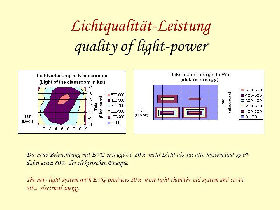 Lichtqualität-Leistung quality of light-power Die neue Beleuchtung mit EVG erzeugt ca.